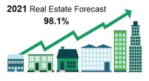 Real Estate Forecast 2021